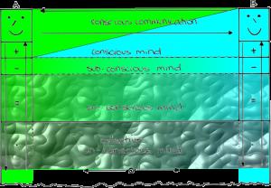 Levels of Mind - Colour