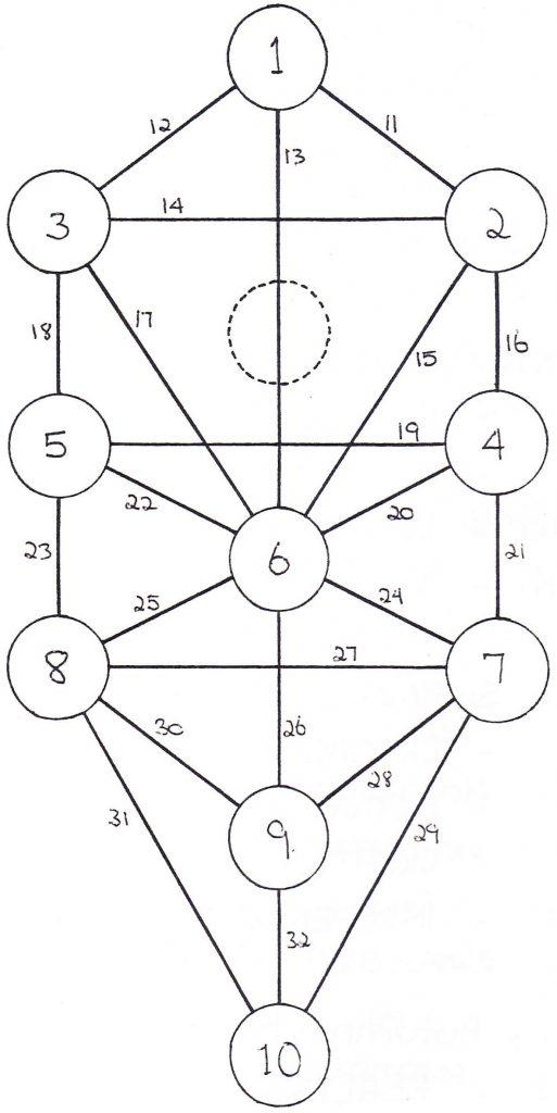 Qabala - Tree of Life